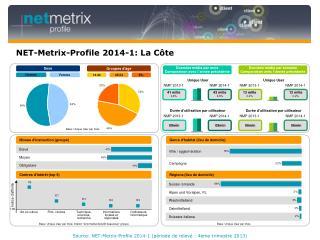 NET-Metrix-Profile 2014-1: La Côte