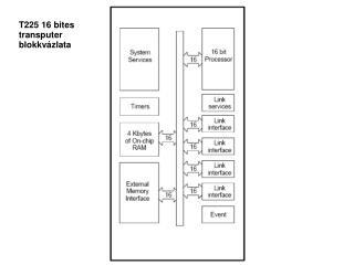 T225 16 bites transputer blokkvázlata