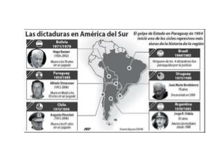 Ideas básicas Guerra Fría Intervención de Estados Unidos Revolución Cubana Dictadura