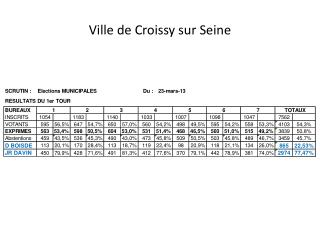 Ville de Croissy sur Seine