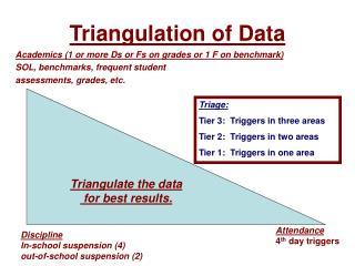 Triangulation of Data