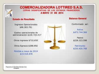 Ingresos Operacionales  $88.383.781 Gastos operacionales de administración $104.724.417