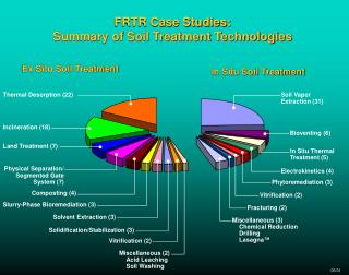 FRTR Case Studies: Summary of Soil Treatment Technologies
