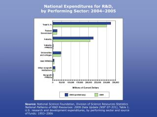 National Expenditures for R&D, by Performing Sector: 2004–2005