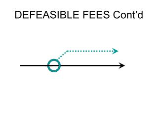 DEFEASIBLE FEES Cont'd