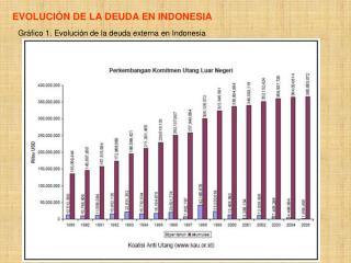 Gráfico 1. Evolución de la deuda externa en Indonesia