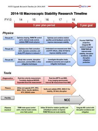 2014-18 Macroscopic Stability Research Timeline