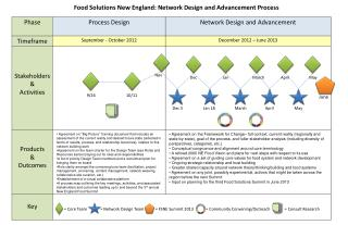 Food Solutions New England: Network Design and Advancement Process