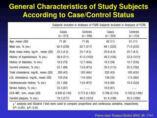General Characteristics of Study Subjects According to Case/Control Status