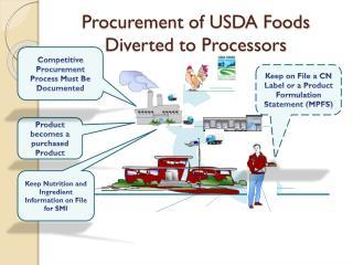 Procurement of USDA Foods Diverted to Processors