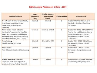 Table 1: Award Assessment Criteria : 2014