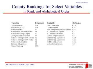 County Rankings for Select Variables in Rank and Alphabetical Order