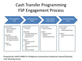 Cash Transfer Programming FSP Engagement Process