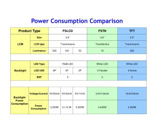 Power Consumption Comparison