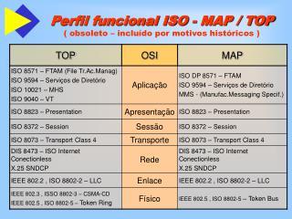 Perfil funcional ISO - MAP / TOP ( obsoleto – incluído por motivos históricos )