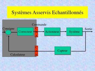Systèmes Asservis Echantillonnés