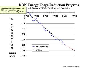 DON Energy Usage Reduction Progress 4th Quarter FY05 - Building and Facilities