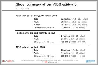 Global summary of the AIDS epidemic  December 2008