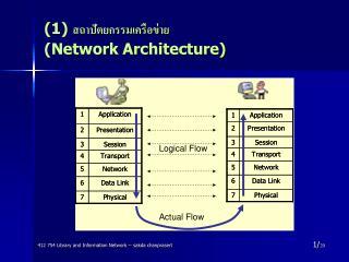 (1)  สถาปัตยกรรมเครือข่าย  (Network Architecture)