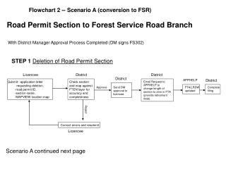 Road Permit Section to Forest Service Road Branch