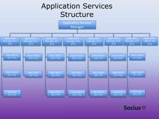 Application Services Structure