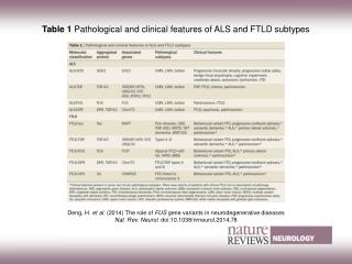 Table 1  Pathological and clinical features of ALS and FTLD subtypes