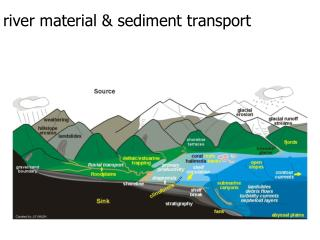 river material & sediment transport