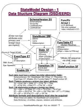 StateModel Design - 1 Data Stucture Diagram (DSD/EERD)