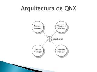 Arquitectura de QNX