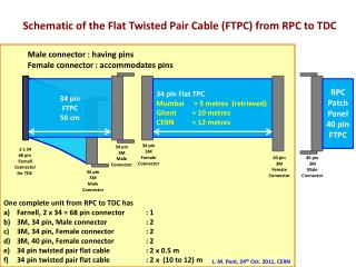 34 pin  FTPC 50 cm