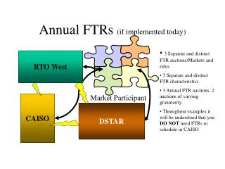 Annual FTRs  (if implemented today)