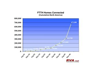 FTTH Homes Connected (Cumulative-North America)