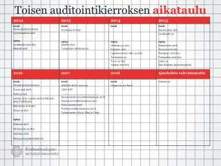 Toisen  auditointikierroksen aikataulu