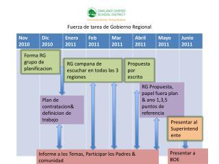 Fuerza  de  tarea  de  Gobierno  Regional