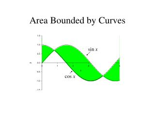Area Bounded by Curves