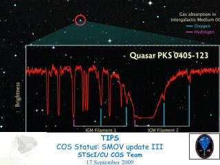 TIPS COS Status: SMOV update  III STScI /CU COS Team 17 September 2009