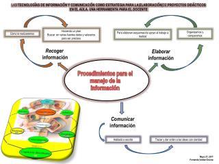 Procedimientos para el manejo de la información