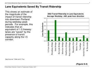 Lane Equivalents Saved By Transit Ridership