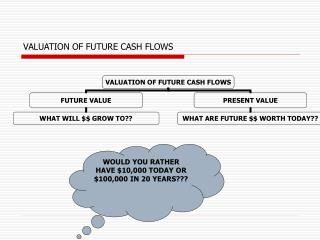VALUATION OF FUTURE CASH FLOWS