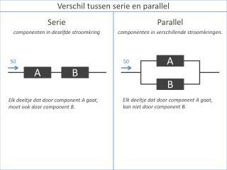 Elk deeltje dat door component A gaat, moet ook door component B.