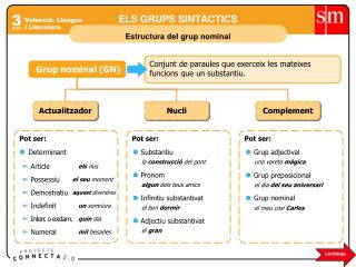 Valencià. Llengua  i Literatura