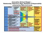 Innovative School Design    Relationship, Relevance, Rigor, Readiness  Responsibility enhanced by PBiS at all Levels