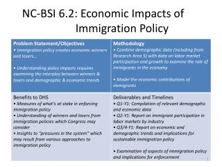 NC-BSI 6.2: Economic Impacts of   		Immigration Policy