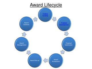 Award Lifecycle
