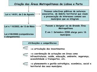 Criação das Áreas Metropolitanas de Lisboa e Porto