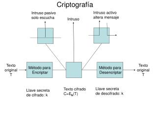 Criptograf�a