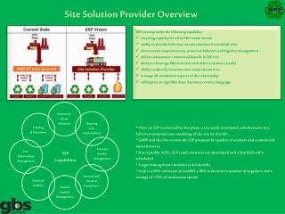 Site Solution Provider Overview