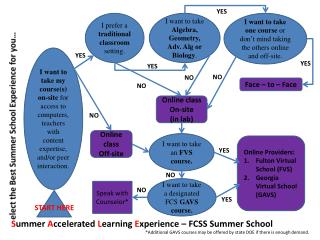 S ummer  A ccelerated  L earning  E xperience � FCSS Summer School