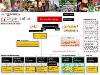 ny Organisation      Kommunkoncernen Från och  med 2005