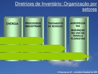 Diretrizes de Inventário: Organização por setores